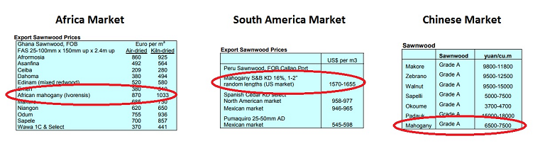 Timber Market Report